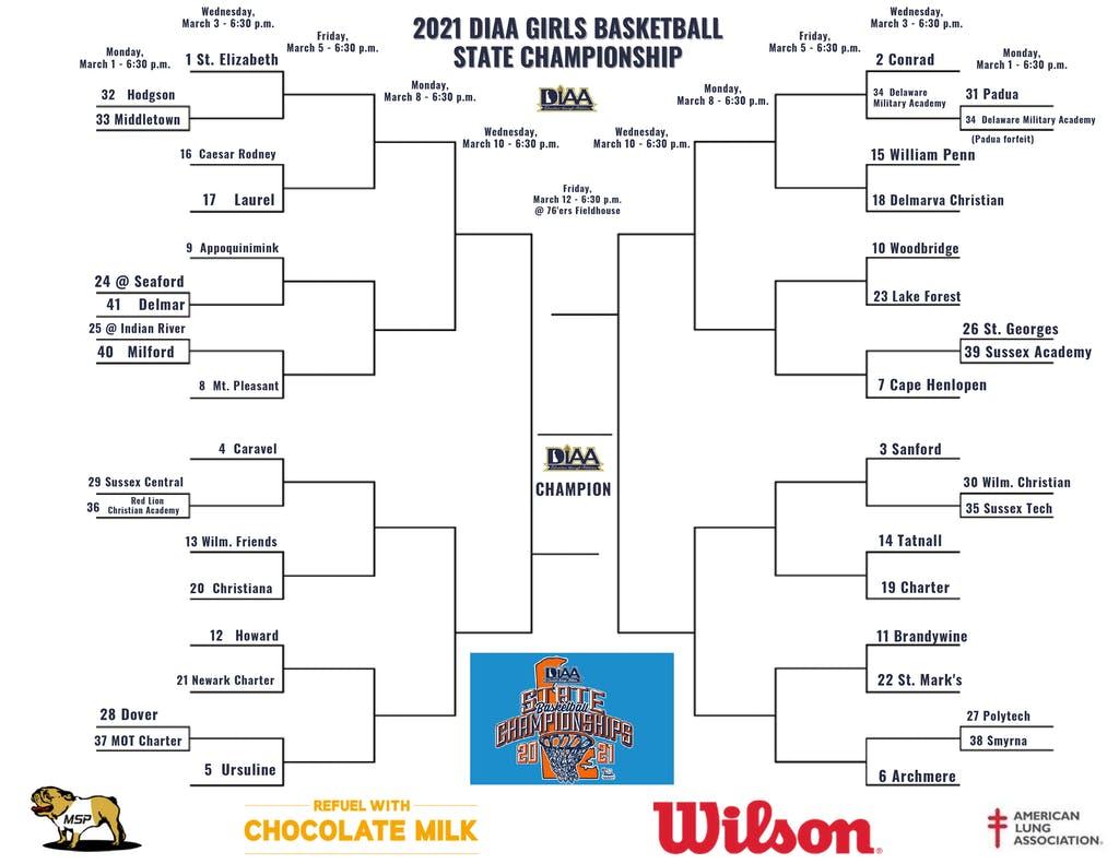 2021 girls basketball championship bracket