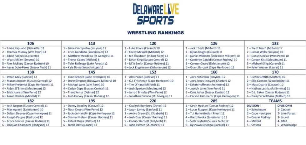 Delaware Live Individual Wrestling Rankings