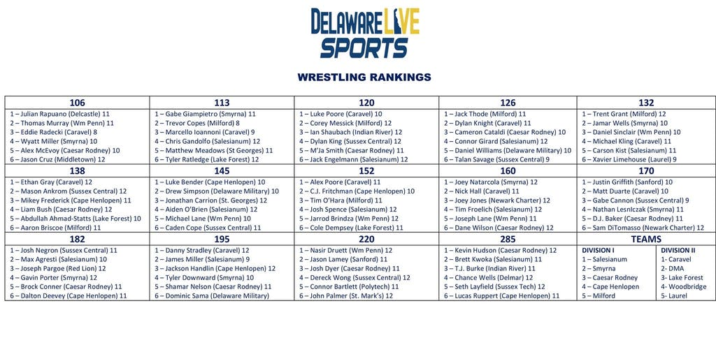 Delaware Live Individual Wrestling Rankings End of Regular Season